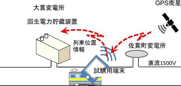 JR東日本,内房線で列車位置情報を活用した変電設備スリム化の実証試験を実施