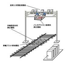 JR西日本,車両状態監視装置を導入